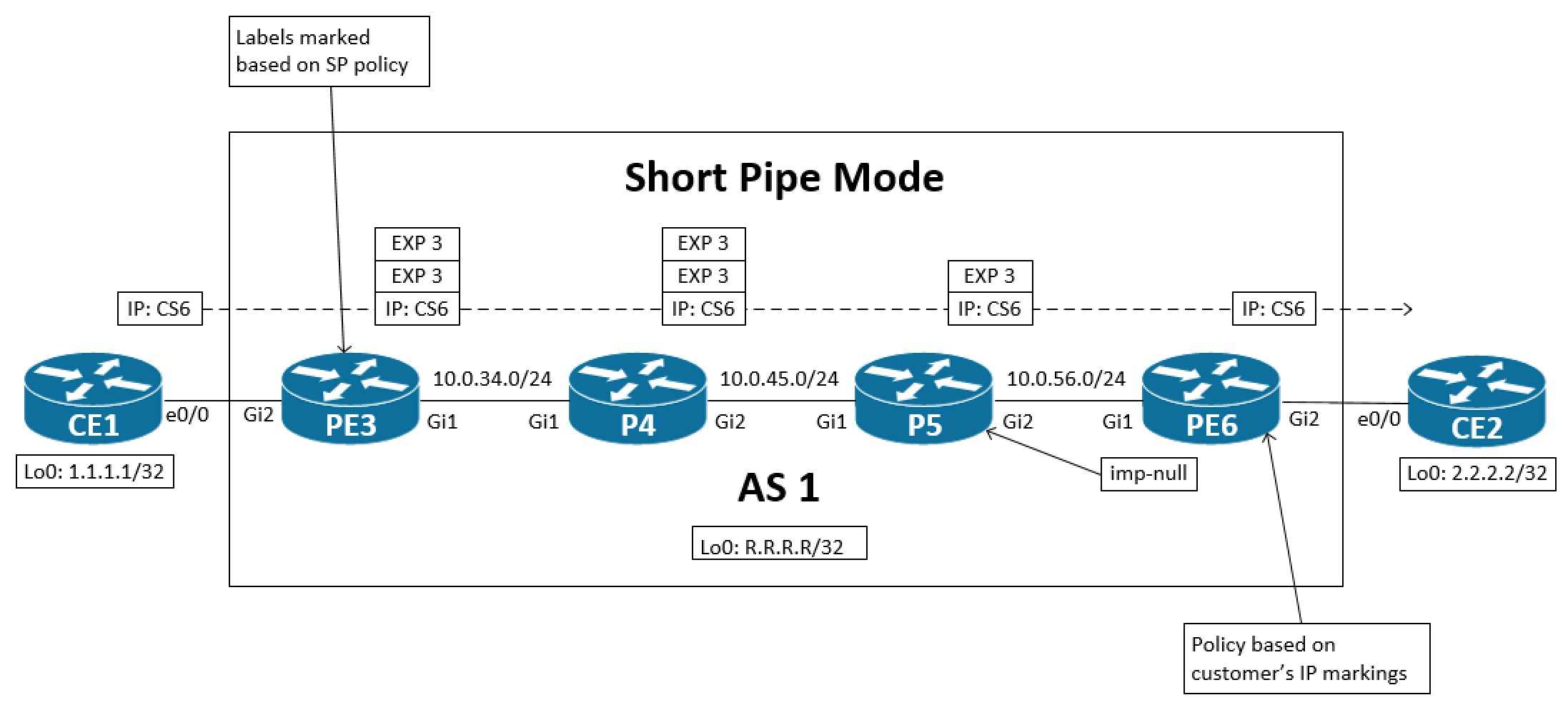 topology_short_pipe